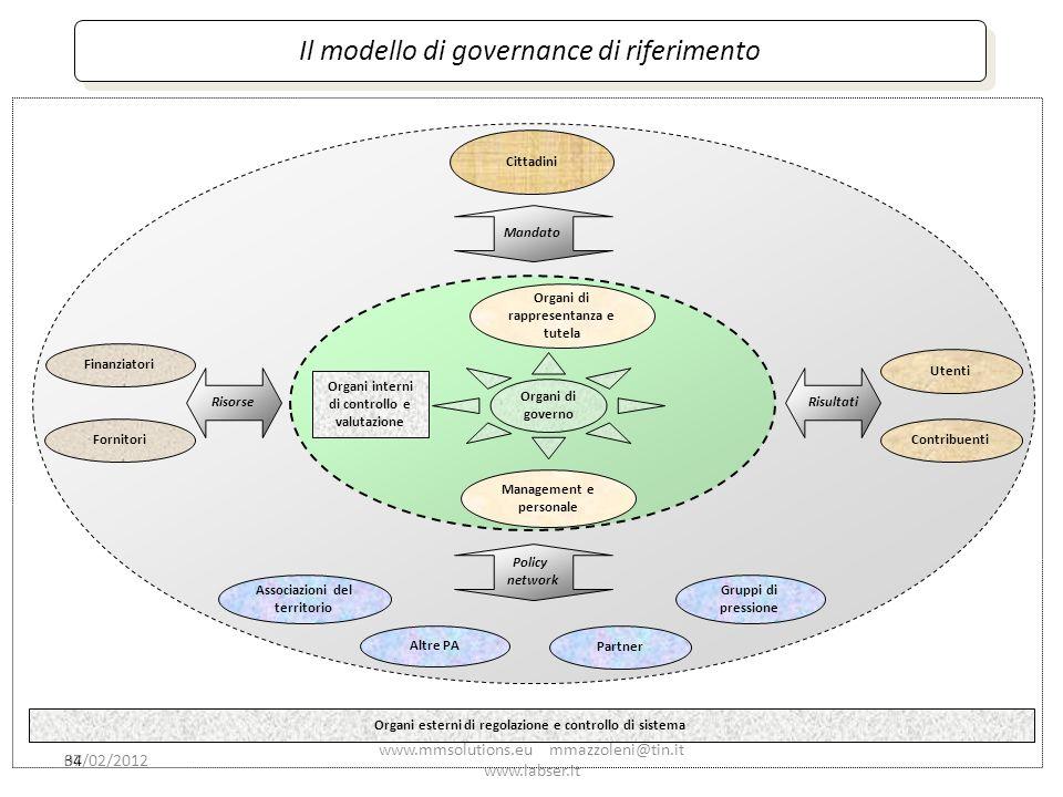 34 Il modello di governance di riferimento Partner Cittadini Finanziatori Organi di rappresentanza e tutela Fornitori Utenti Management e personale Or