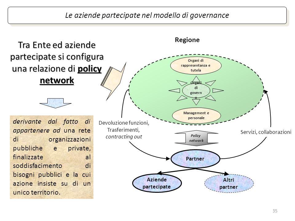 35 Organi di rappresentanza e tutela Management e personale Organi di govern o Le aziende partecipate nel modello di governance Tra Ente ed aziende pa