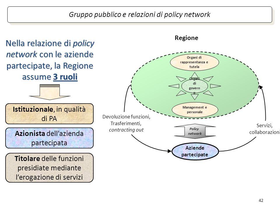 42 Organi di rappresentanza e tutela Management e personale Organi di govern o Gruppo pubblico e relazioni di policy network Nella relazione di policy