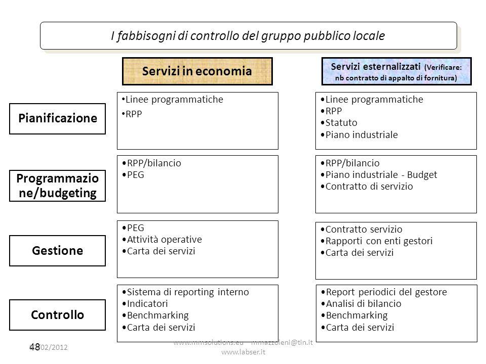 48 I fabbisogni di controllo del gruppo pubblico locale Servizi in economia Servizi esternalizzati (Verificare: nb contratto di appalto di fornitura)