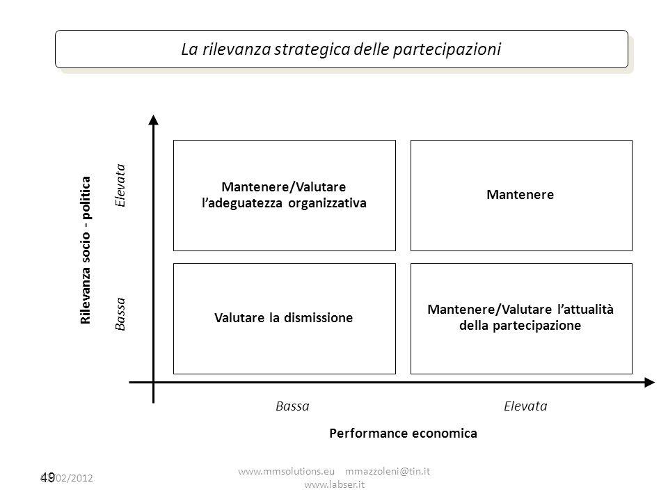 49 La rilevanza strategica delle partecipazioni Mantenere/Valutare ladeguatezza organizzativa Valutare la dismissione Mantenere Mantenere/Valutare lat