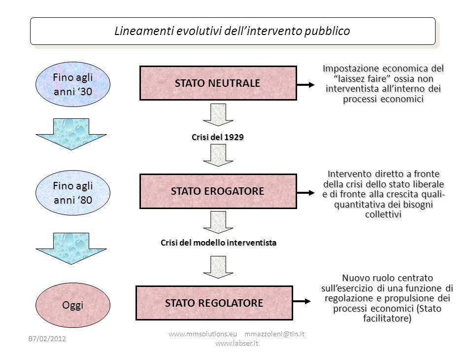 5 Lineamenti evolutivi dellintervento pubblico STATO NEUTRALE Crisi del 1929 Impostazione economica del laissez faire ossia non interventista allinter