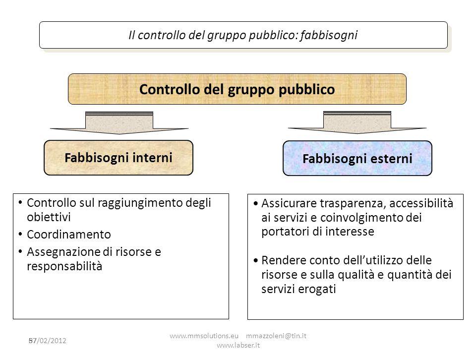 57 Il controllo del gruppo pubblico: fabbisogni Controllo sul raggiungimento degli obiettivi Coordinamento Assegnazione di risorse e responsabilità Co