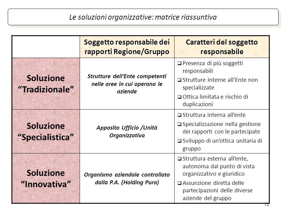 72 Le soluzioni organizzative: matrice riassuntiva Soggetto responsabile dei rapporti Regione/Gruppo Caratteri del soggetto responsabile Soluzione Tra