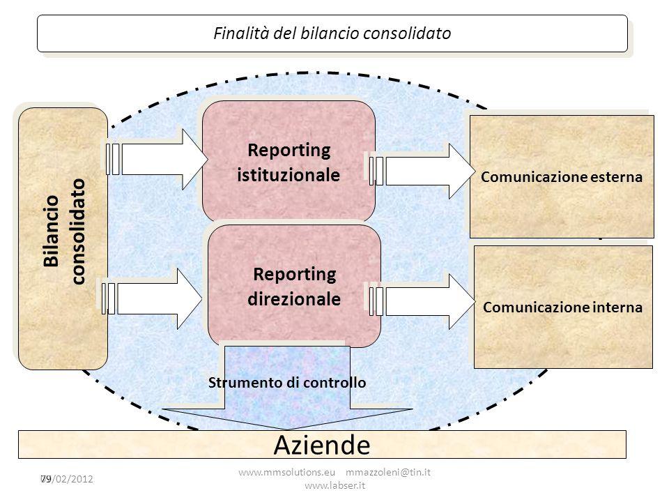 79 Reporting istituzionale Comunicazione esterna Comunicazione interna Bilancio consolidato Reporting direzionale Strumento di controllo Aziende Final