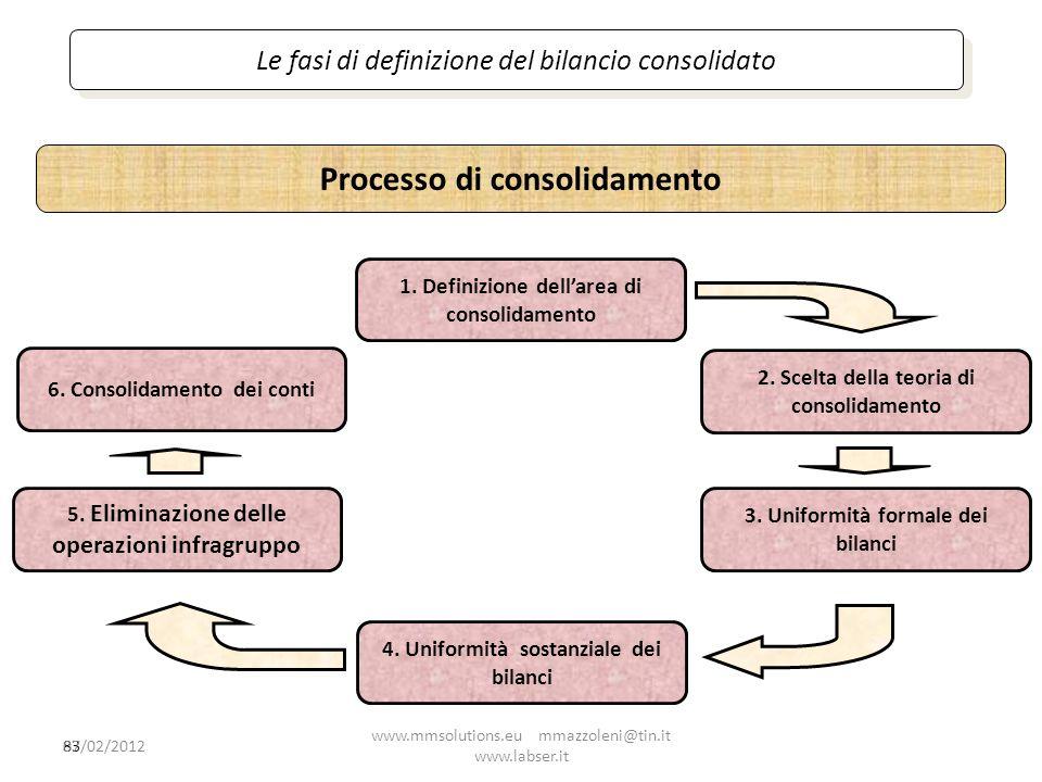 83 Le fasi di definizione del bilancio consolidato 1. Definizione dellarea di consolidamento 2. Scelta della teoria di consolidamento 4. Uniformità so