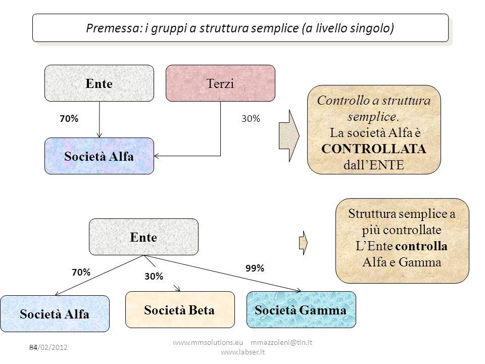 84 Premessa: i gruppi a struttura semplice (a livello singolo) Ente Società Alfa 70% Terzi 30% Controllo a struttura semplice. La società Alfa è CONTR