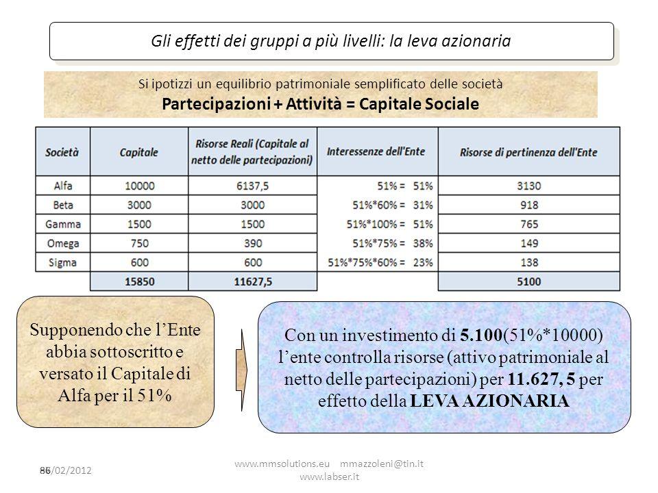 86 Gli effetti dei gruppi a più livelli: la leva azionaria Supponendo che lEnte abbia sottoscritto e versato il Capitale di Alfa per il 51% Con un inv