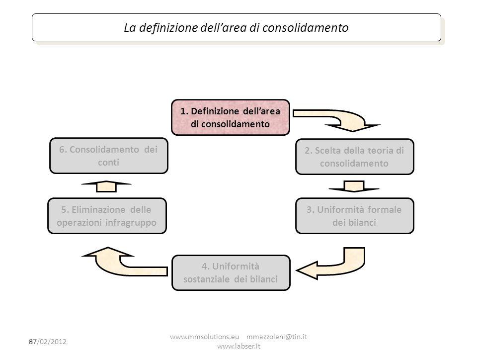 87 1. Definizione dellarea di consolidamento 2. Scelta della teoria di consolidamento 4. Uniformità sostanziale dei bilanci 5. Eliminazione delle oper