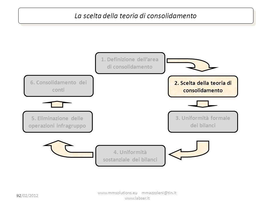 92 1. Definizione dellarea di consolidamento 2. Scelta della teoria di consolidamento 4. Uniformità sostanziale dei bilanci 5. Eliminazione delle oper