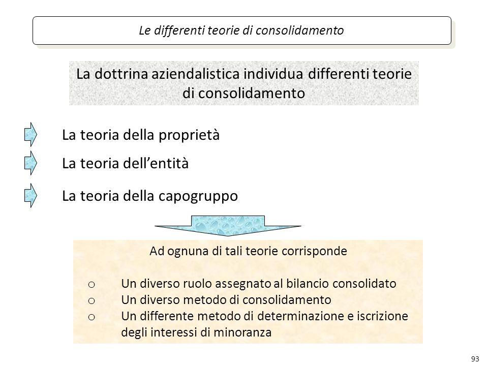 93 Le differenti teorie di consolidamento La dottrina aziendalistica individua differenti teorie di consolidamento La teoria della proprietà La teoria