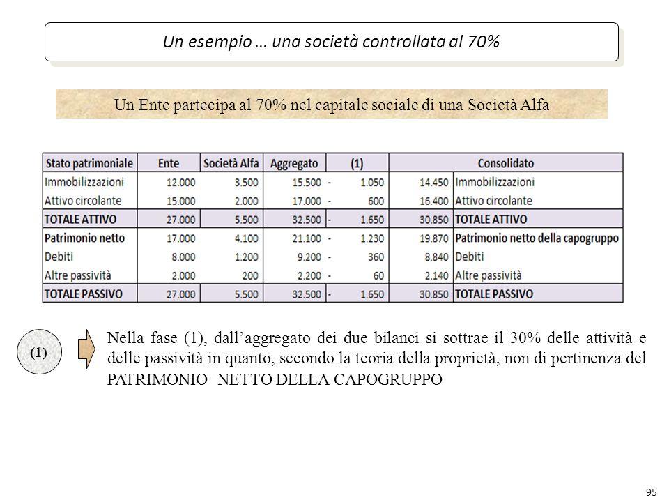 95 Un esempio … una società controllata al 70% (1) Nella fase (1), dallaggregato dei due bilanci si sottrae il 30% delle attività e delle passività in