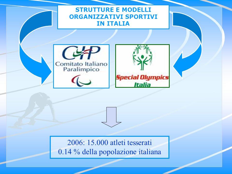 2006: 15.000 atleti tesserati 0.14 % della popolazione italiana STRUTTURE E MODELLI ORGANIZZATIVI SPORTIVI IN ITALIA