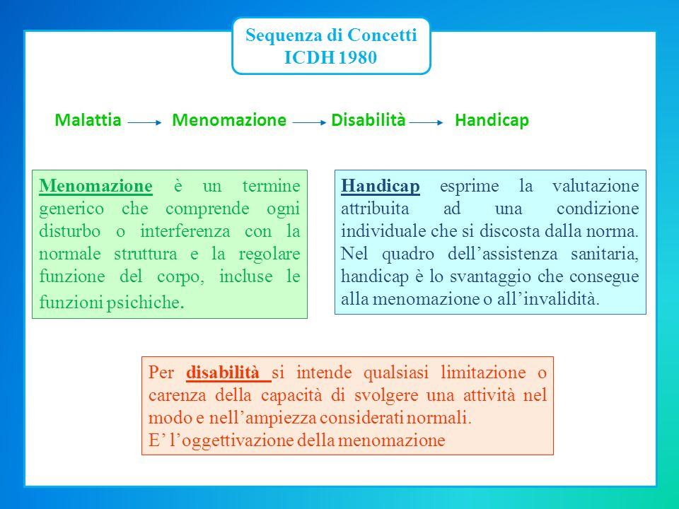 Parte 1: Funzionamento e disabilità Parte 2: Fattori Contestuali Funzioni e Strutture Corporee Attività e Partecipazione Fattori Ambientali Fattori Personali Cambiam.