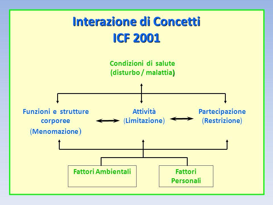 Interazione di Concetti ICF 2001 ) Condizioni di salute (disturbo / malattia) Fattori AmbientaliFattori Personali Funzioni e strutture corporee (Menom