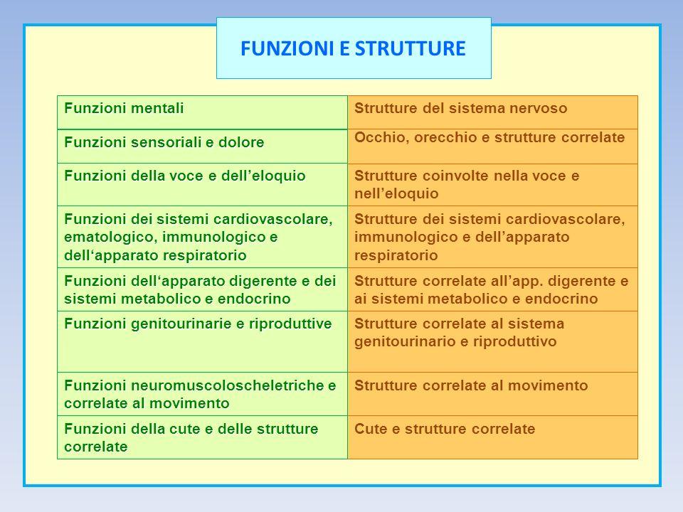 Cute e strutture correlate Funzioni della cute e delle strutture correlate Strutture correlate al movimento Funzioni neuromuscoloscheletriche e correl
