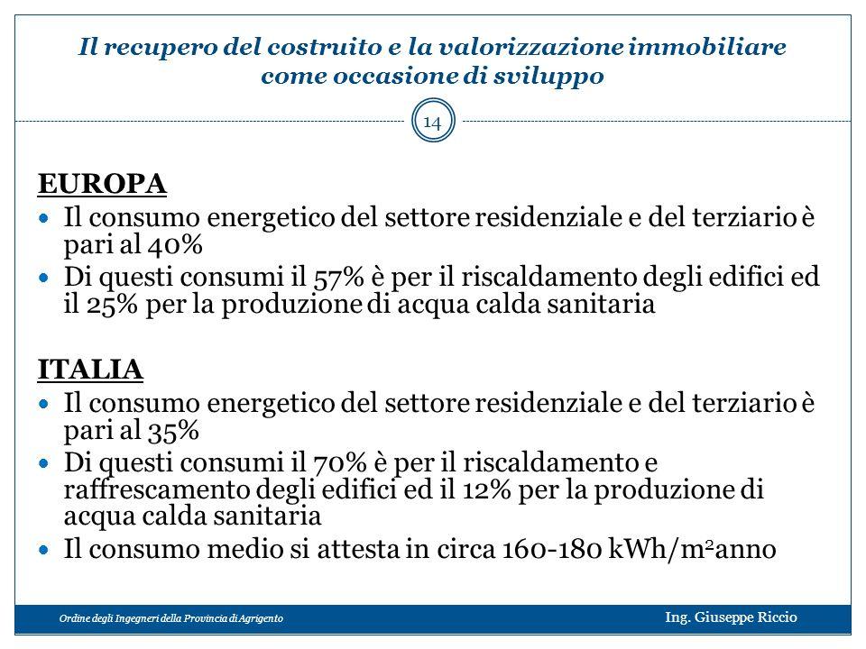 Ordine degli Ingegneri della Provincia di Agrigento Ing. Giuseppe Riccio EUROPA Il consumo energetico del settore residenziale e del terziario è pari