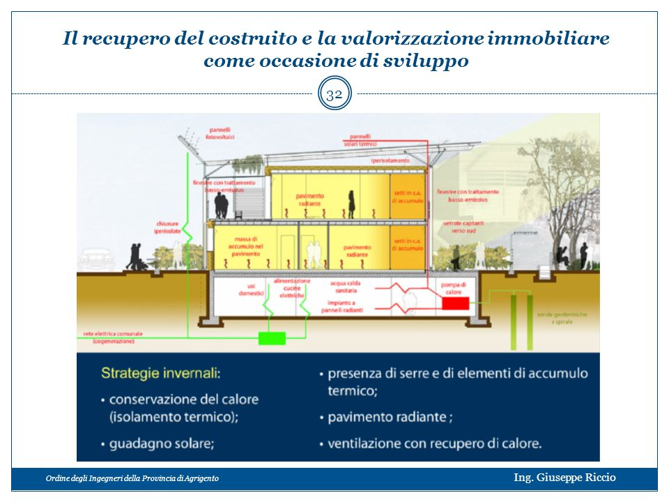 Ordine degli Ingegneri della Provincia di Agrigento Ing. Giuseppe Riccio Il recupero del costruito e la valorizzazione immobiliare come occasione di s