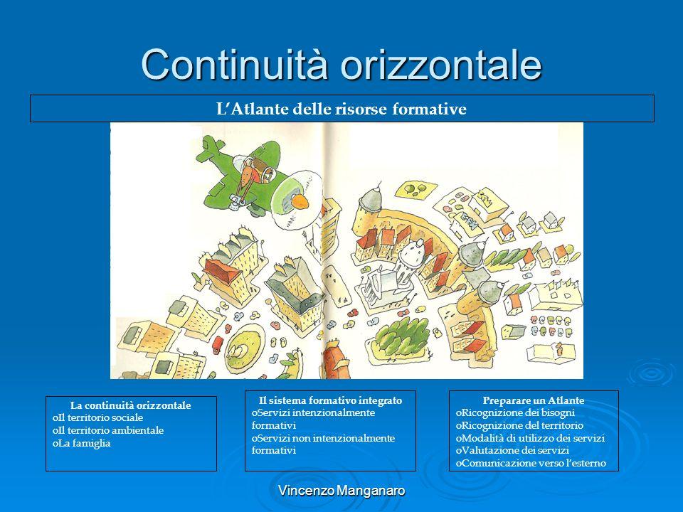 Vincenzo Manganaro Continuità orizzontale LAtlante delle risorse formative La continuità orizzontale oIl territorio sociale oIl territorio ambientale