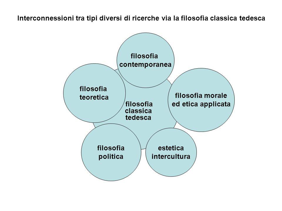 filosofia classica tedesca estetica intercultura filosofia politica filosofia morale ed etica applicata filosofia teoretica Interconnessioni tra tipi