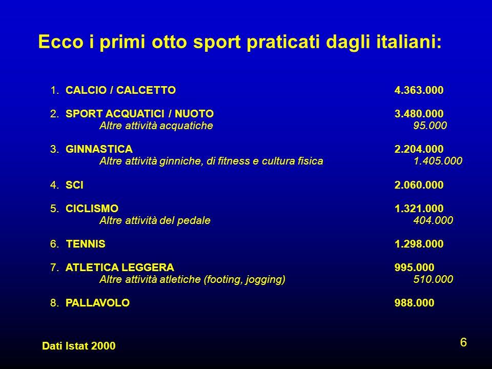 Ecco i primi otto sport praticati dagli italiani: 6 1. CALCIO / CALCETTO4.363.000 2. SPORT ACQUATICI / NUOTO3.480.000 Altre attività acquatiche 95.000