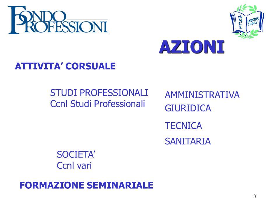 14 C – CONVENZIONE ED AVVIO 1.CONFERMA FINANZIAMENTO E INVIO TESTO DI CONVENZIONE 3.