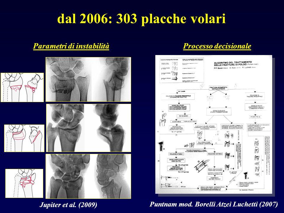 dal 2006: 303 placche volari Parametri di instabilità Jupiter et al. (2009) Processo decisionale Puntnam mod. Borelli Atzei Luchetti (2007)