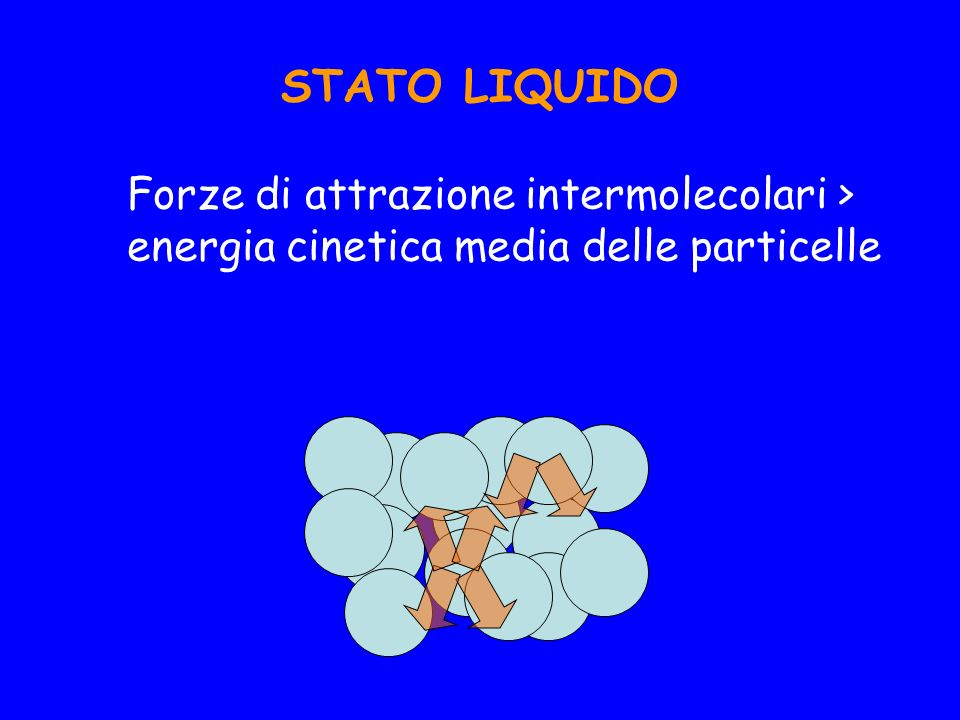 STATO LIQUIDO Forze di attrazione intermolecolari > energia cinetica media delle particelle
