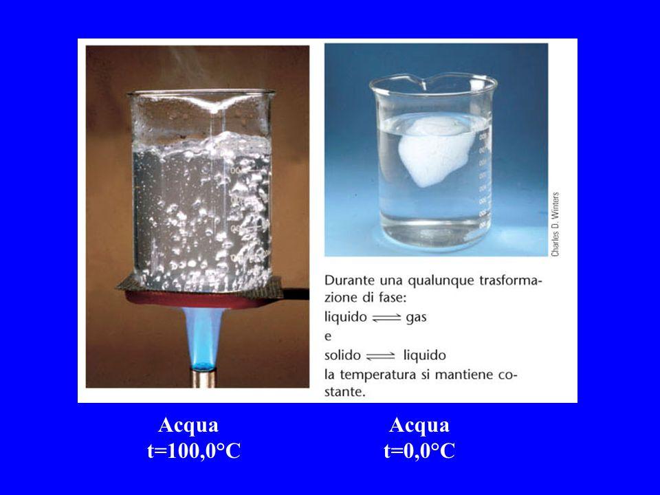 Acqua t=100,0°C Acqua t=0,0°C