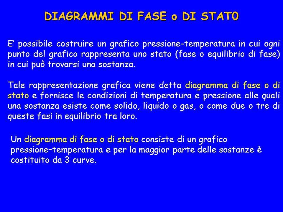 DIAGRAMMI DI FASE o DI STAT0 E possibile costruire un grafico pressione-temperatura in cui ogni punto del grafico rappresenta uno stato (fase o equilibrio di fase) in cui può trovarsi una sostanza.