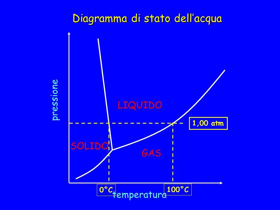 Diagramma di stato dellacqua pressione temperatura LIQUIDO SOLIDO GAS 0°C 100°C 1,00 atm