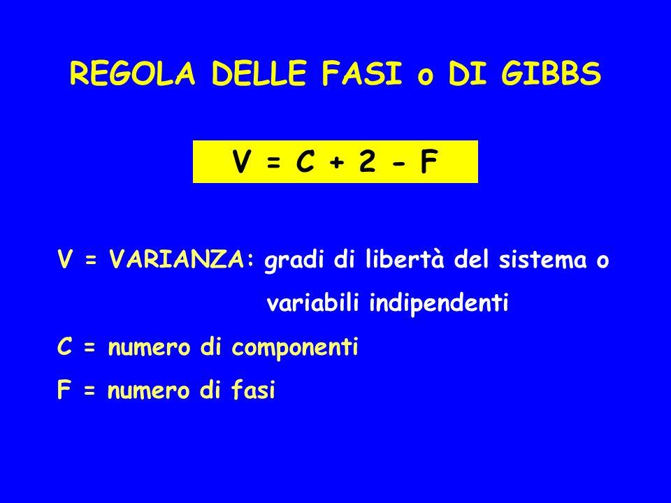 REGOLA DELLE FASI o DI GIBBS V = C + 2 - F V = VARIANZA: gradi di libertà del sistema o variabili indipendenti C = numero di componenti F = numero di fasi