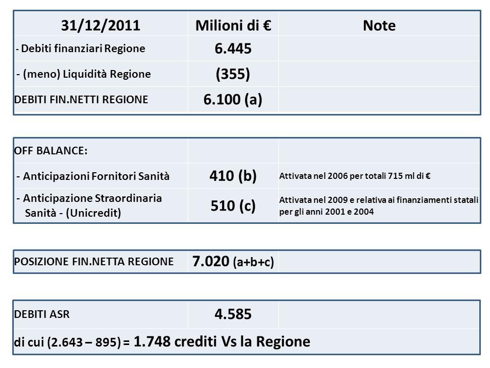 31/12/2011Milioni di Note - Debiti finanziari Regione 6.445 - (meno) Liquidità Regione (355) DEBITI FIN.NETTI REGIONE 6.100 (a) OFF BALANCE: - Anticipazioni Fornitori Sanità 410 (b) Attivata nel 2006 per totali 715 ml di - Anticipazione Straordinaria Sanità - (Unicredit) 510 (c) Attivata nel 2009 e relativa ai finanziamenti statali per gli anni 2001 e 2004 POSIZIONE FIN.NETTA REGIONE 7.020 (a+b+c) DEBITI ASR 4.585 di cui (2.643 – 895) = 1.748 crediti Vs la Regione