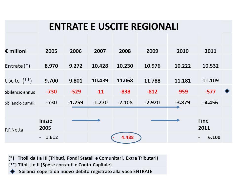 (*) Titoli da I a III (Tributi, Fondi Statali e Comunitari, Extra Tributari) (**) Titoli I e II (Spese correnti e Conto Capitale) Sbilanci coperti da nuovo debito registrato alla voce ENTRATE