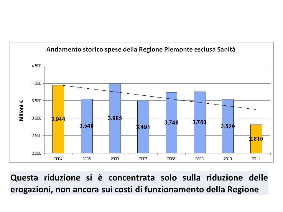 Questa riduzione si è concentrata solo sulla riduzione delle erogazioni, non ancora sui costi di funzionamento della Regione