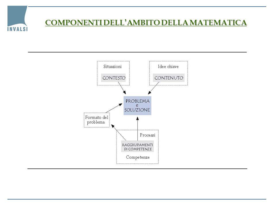 COMPONENTI DELL AMBITO DELLA MATEMATICA