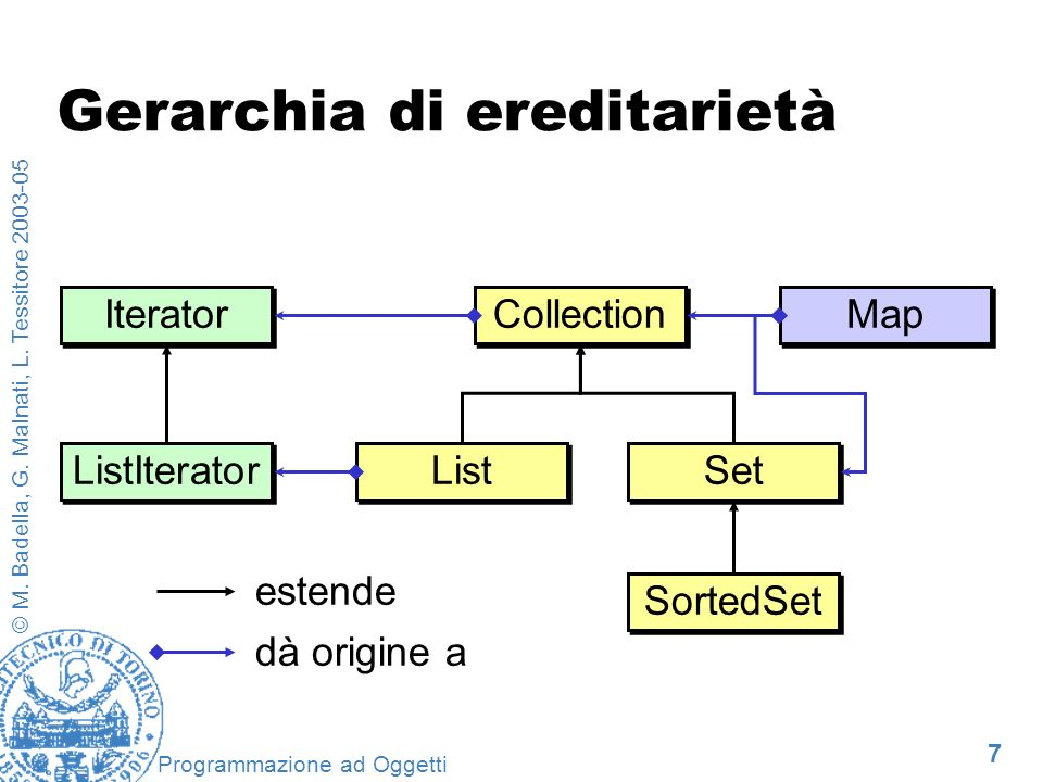 7 © M. Badella, G. Malnati, L. Tessitore 2003-05 Programmazione ad Oggetti Gerarchia di ereditarietà Collection List Set Map SortedSet Iterator ListIt