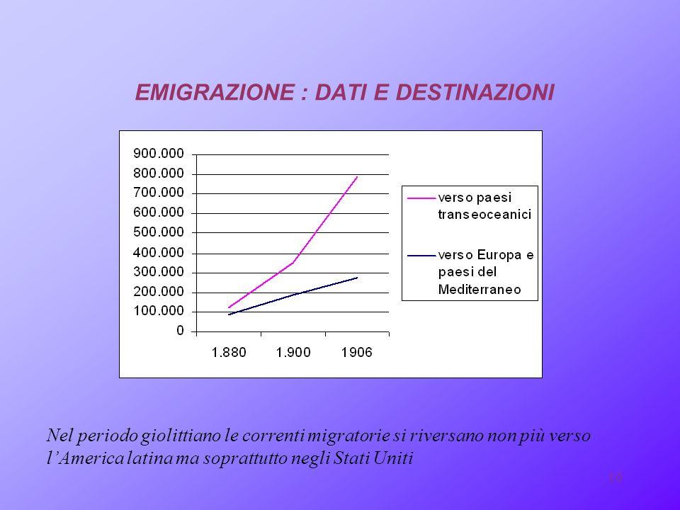 9 LA VIA DELLEMIGRAZIONE TRA IL 1901 E IL 1913 EMIGRANO OLTRE OCEANO 4.711.000 ITALIANI : 3.740.000 PROVENGONO DAL MEZZOGIORNO