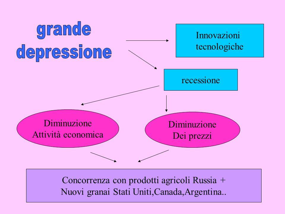 Innovazioni tecnologiche recessione Diminuzione Attività economica Diminuzione Dei prezzi Concorrenza con prodotti agricoli Russia + Nuovi granai Stat