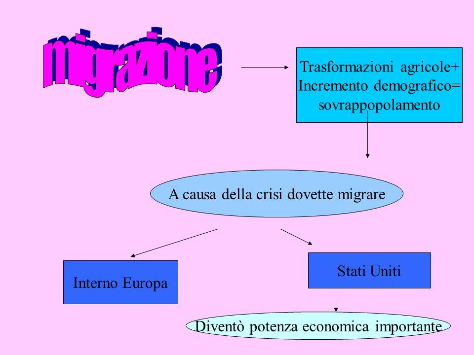 Trasformazioni agricole+ Incremento demografico= sovrappopolamento A causa della crisi dovette migrare Interno Europa Stati Uniti Diventò potenza econ