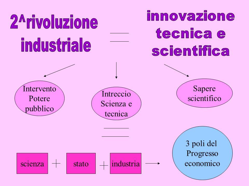 Intervento Potere pubblico Intreccio Scienza e tecnica Sapere scientifico scienzastatoindustria 3 poli del Progresso economico