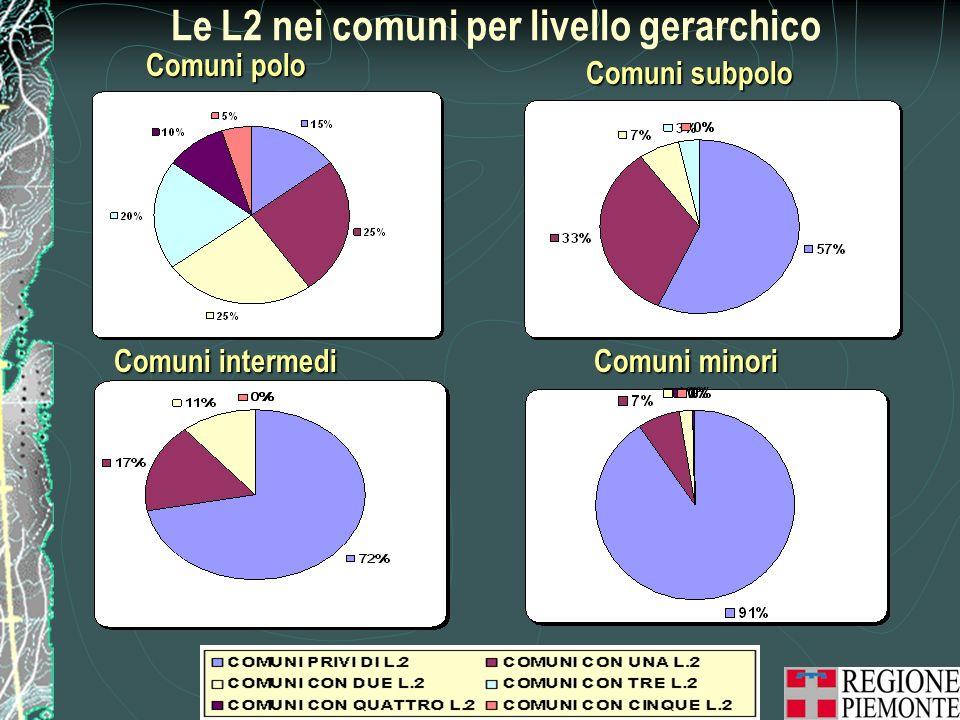 Le L2 nei comuni per livello gerarchico Comuni polo Comuni subpolo Comuni minori Comuni intermedi
