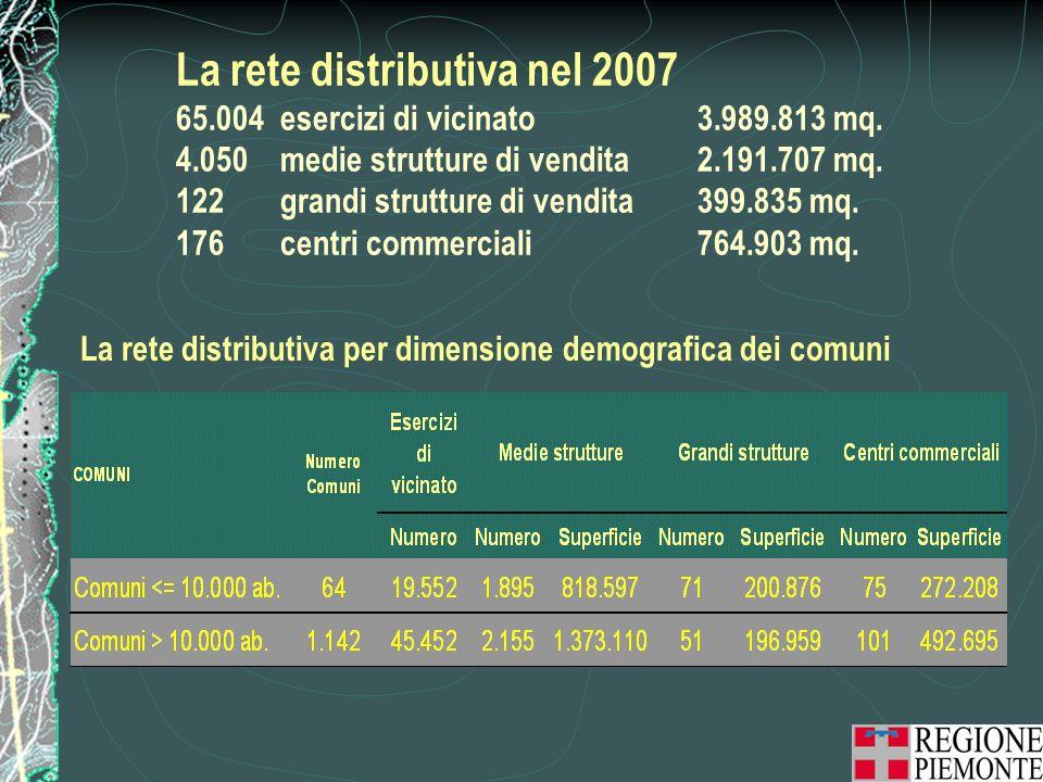La rete distributiva nel 2007 65.004esercizi di vicinato3.989.813 mq.