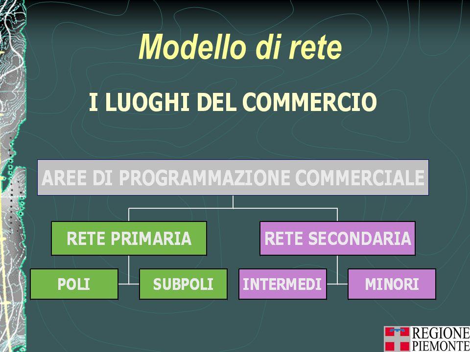 Modello di rete