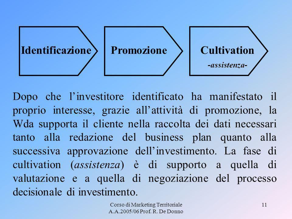 Corso di Marketing Territoriale A.A.2005/06 Prof. R. De Donno 11 IdentificazionePromozioneCultivation -assistenza- Dopo che linvestitore identificato