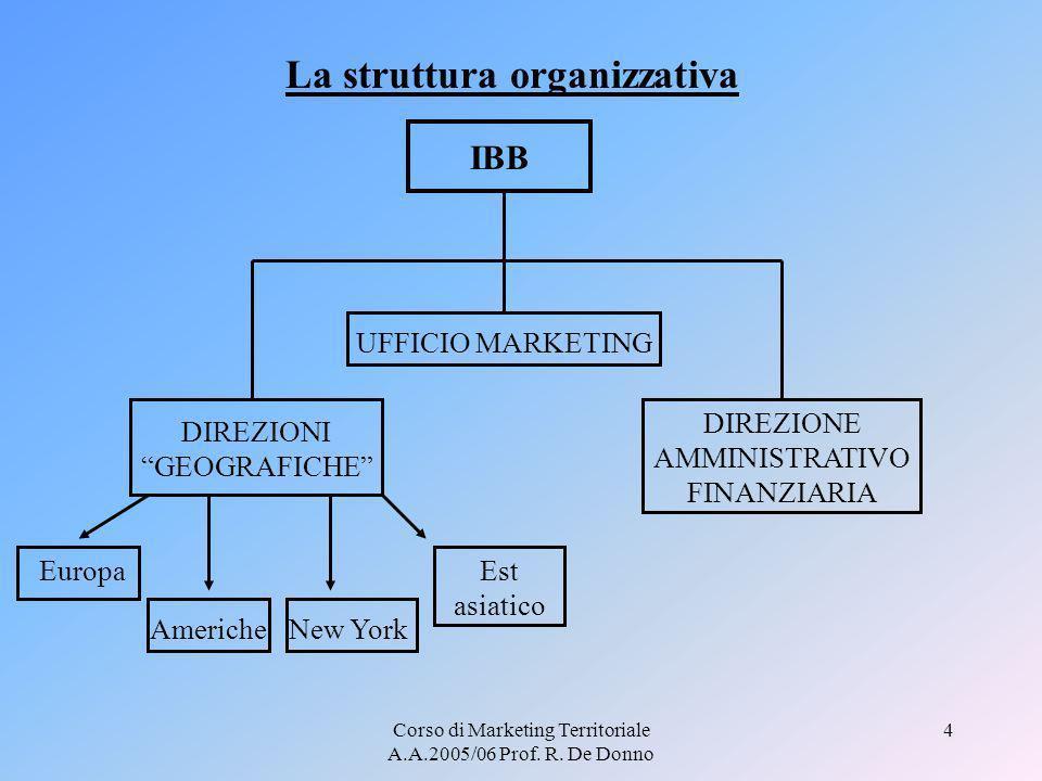 Corso di Marketing Territoriale A.A.2005/06 Prof. R. De Donno 4 La struttura organizzativa IBB DIREZIONI GEOGRAFICHE Europa AmericheNew York Est asiat