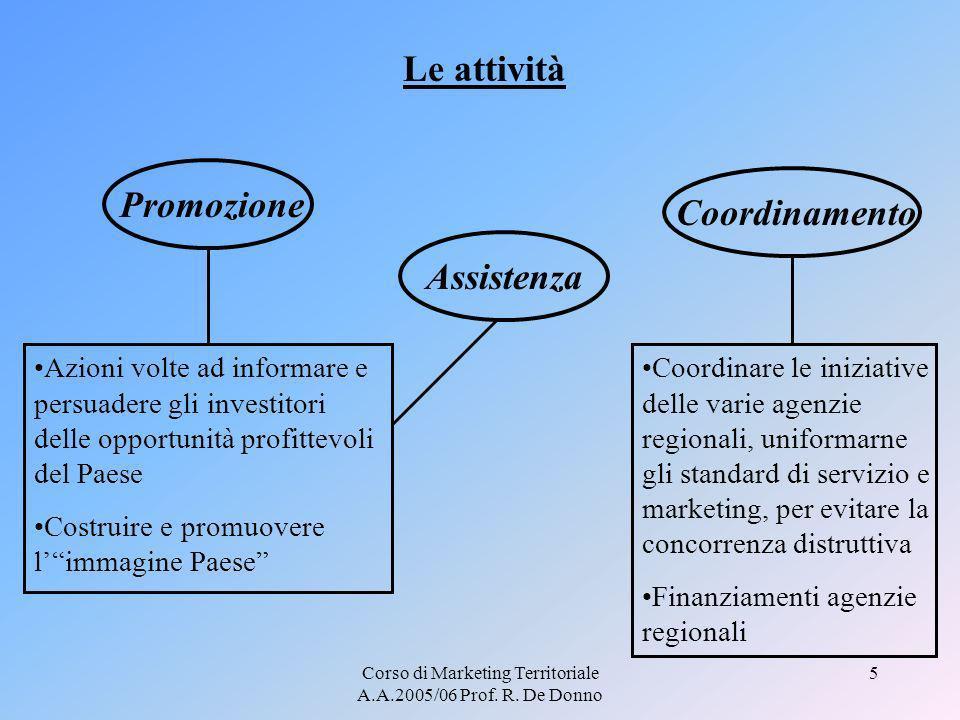 Corso di Marketing Territoriale A.A.2005/06 Prof. R. De Donno 5 Le attività Promozione Azioni volte ad informare e persuadere gli investitori delle op