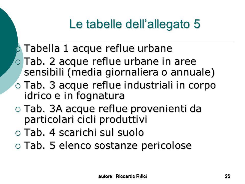 autore: Riccardo Rifici 22 Le tabelle dellallegato 5 Tabella 1 acque reflue urbane Tabella 1 acque reflue urbane Tab. 2 acque reflue urbane in aree se