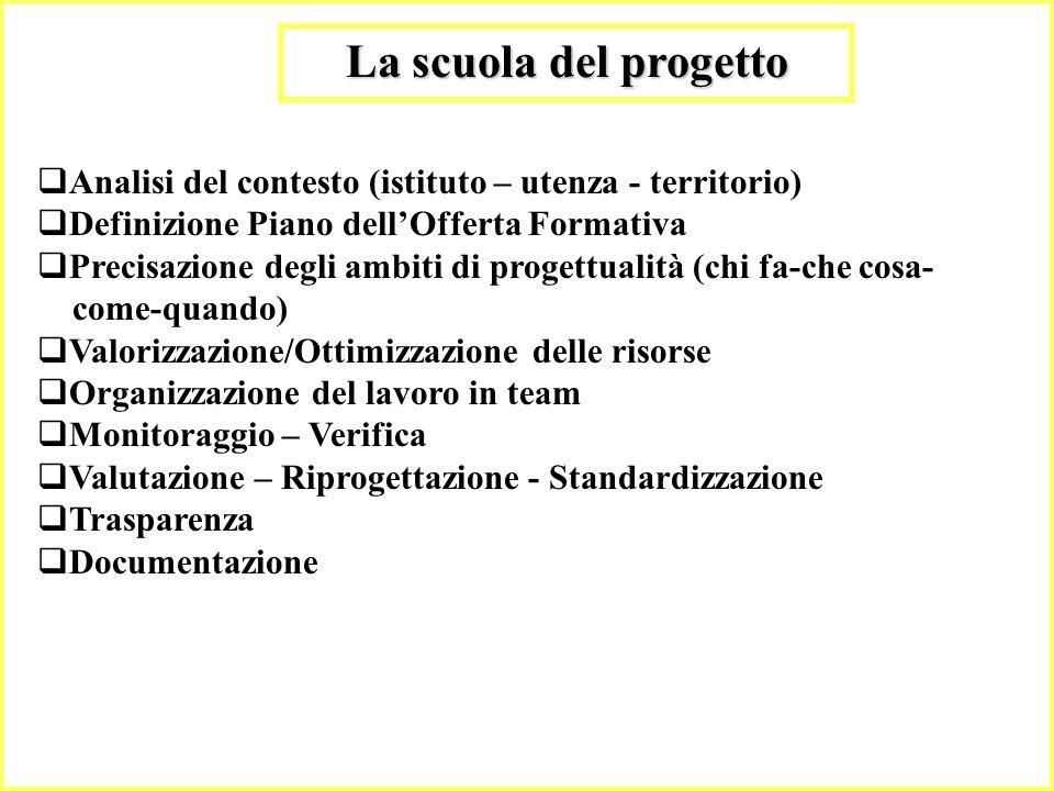 29 La scuola del progetto Analisi del contesto (istituto – utenza - territorio) Definizione Piano dellOfferta Formativa Precisazione degli ambiti di p