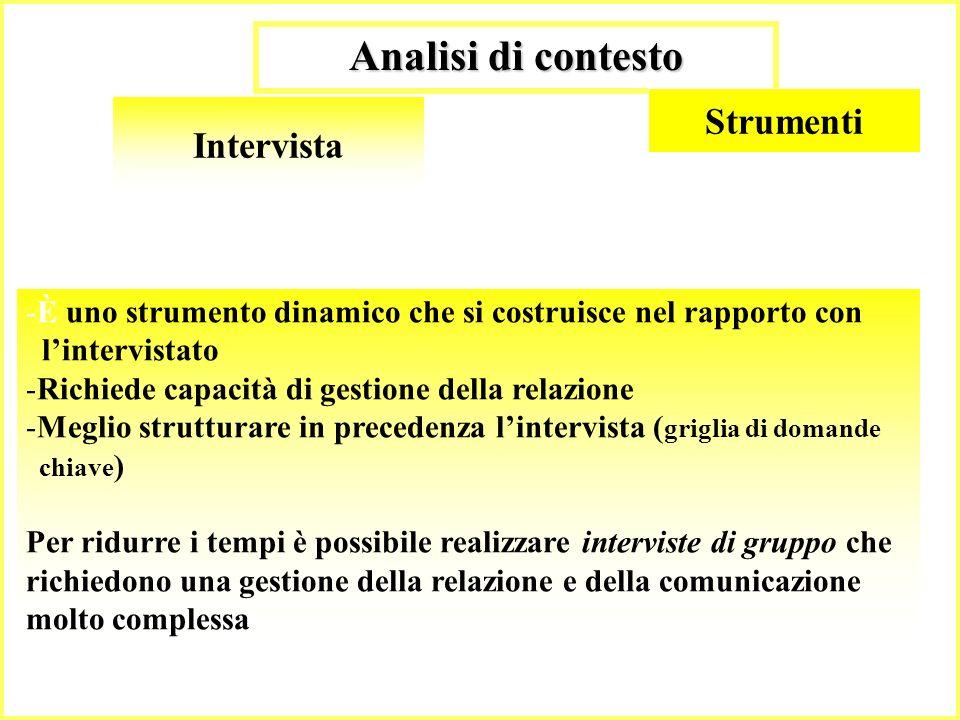 35 Analisi di contesto Intervista -È uno strumento dinamico che si costruisce nel rapporto con lintervistato -Richiede capacità di gestione della rela